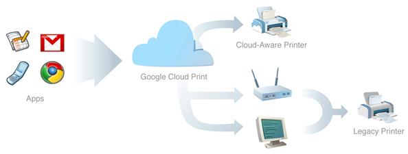 Printimine mobiilsest seadmest või printerist eemal olles: Google Cloud Print