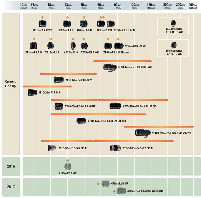 fujifilm-x-roadmap