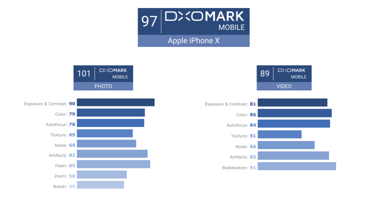 iPhone X on pildistamiseks parim kinnitab DxOMark