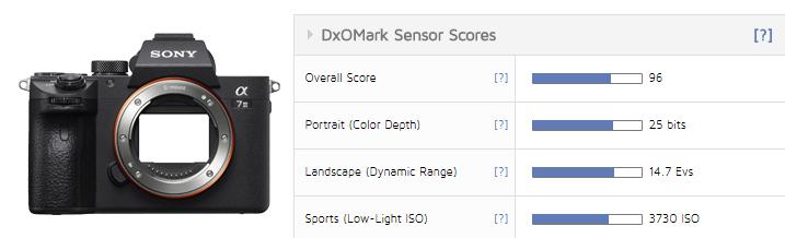 Sony A7 III sai DxOMark sensoritestis kõrged 96 punkti