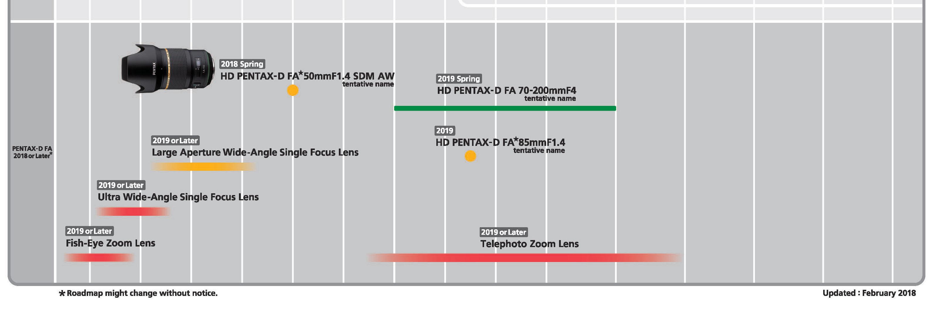 Uuendatud Ricohi arendusplaan lubab Pentax FA 70-200mm f/4 teleobjektiivi