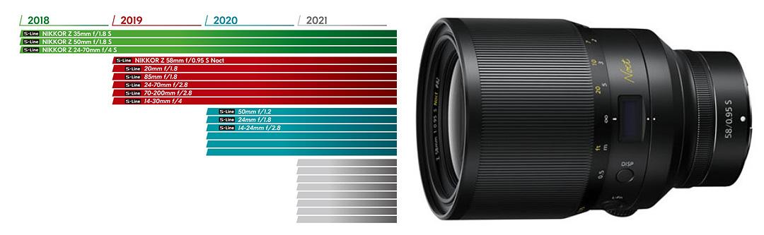 8a366c227a1 Lisaks kaameratele kuuluvad Z süsteemi hetkel kolm objektiivi: NIKKOR Z 24-70mm  f/4 S Zoom, NIKKOR Z 35mm f/1.8 S ja NIKKOR Z 50mm f/1.8 S. Samuti adapter  ...
