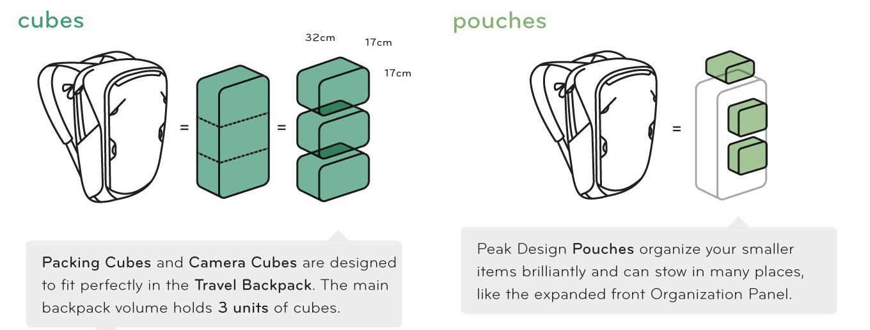 a56acecc5e8 ... eraldi kaamerakuubikud, mida ta siis vastavalt vajadusele kotti jätab  või sealt välja tõstab. Või riiete jne kuubikute või vutlarite vastu  vahetab.