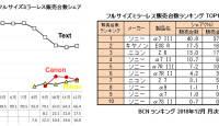 Canoni ja Nikoni täiskaadersensoriga hübriidkaamerate müük stabiliseerus Jaapanis allpool 20% piiri